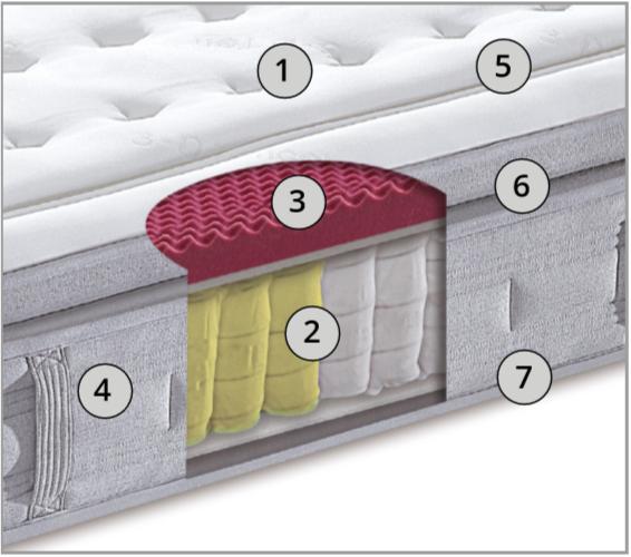 interno materasso perla